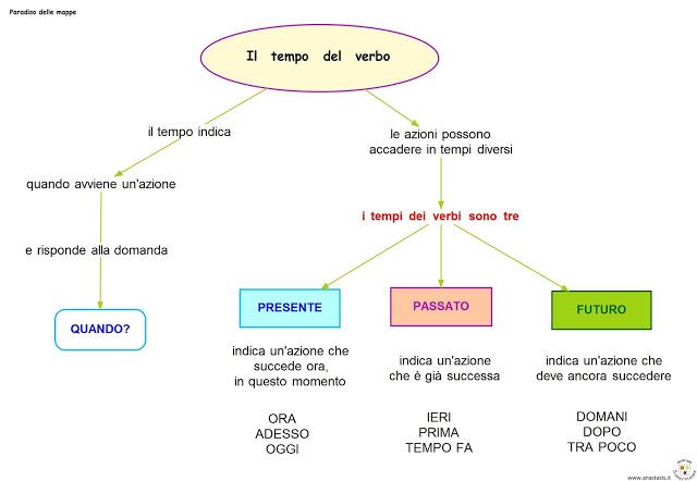 Il tempo del verbo
